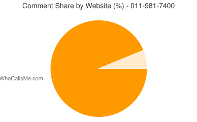 Comment Share 011-981-7400
